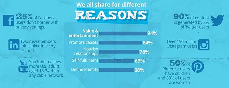 compartir en redes sociales_2