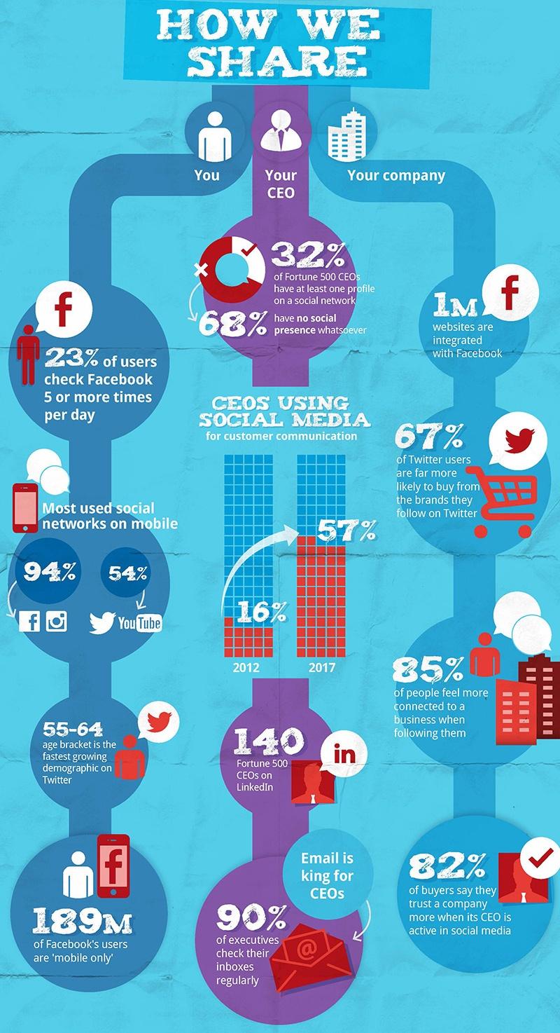 cómo compartimos en redes sociales