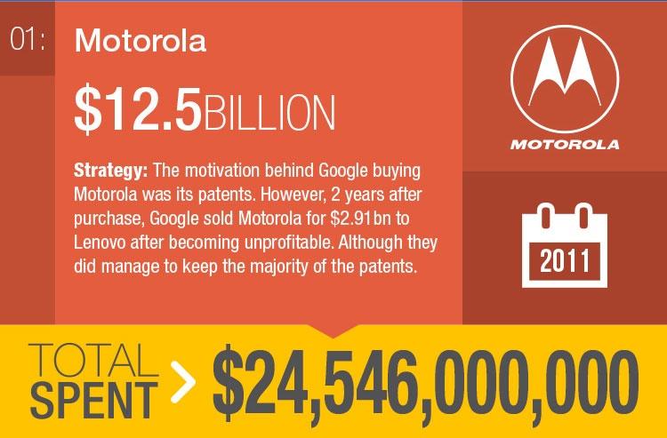 estrategia Google Motorola