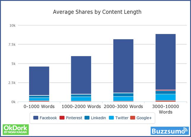 longitud de contenidos de los posts