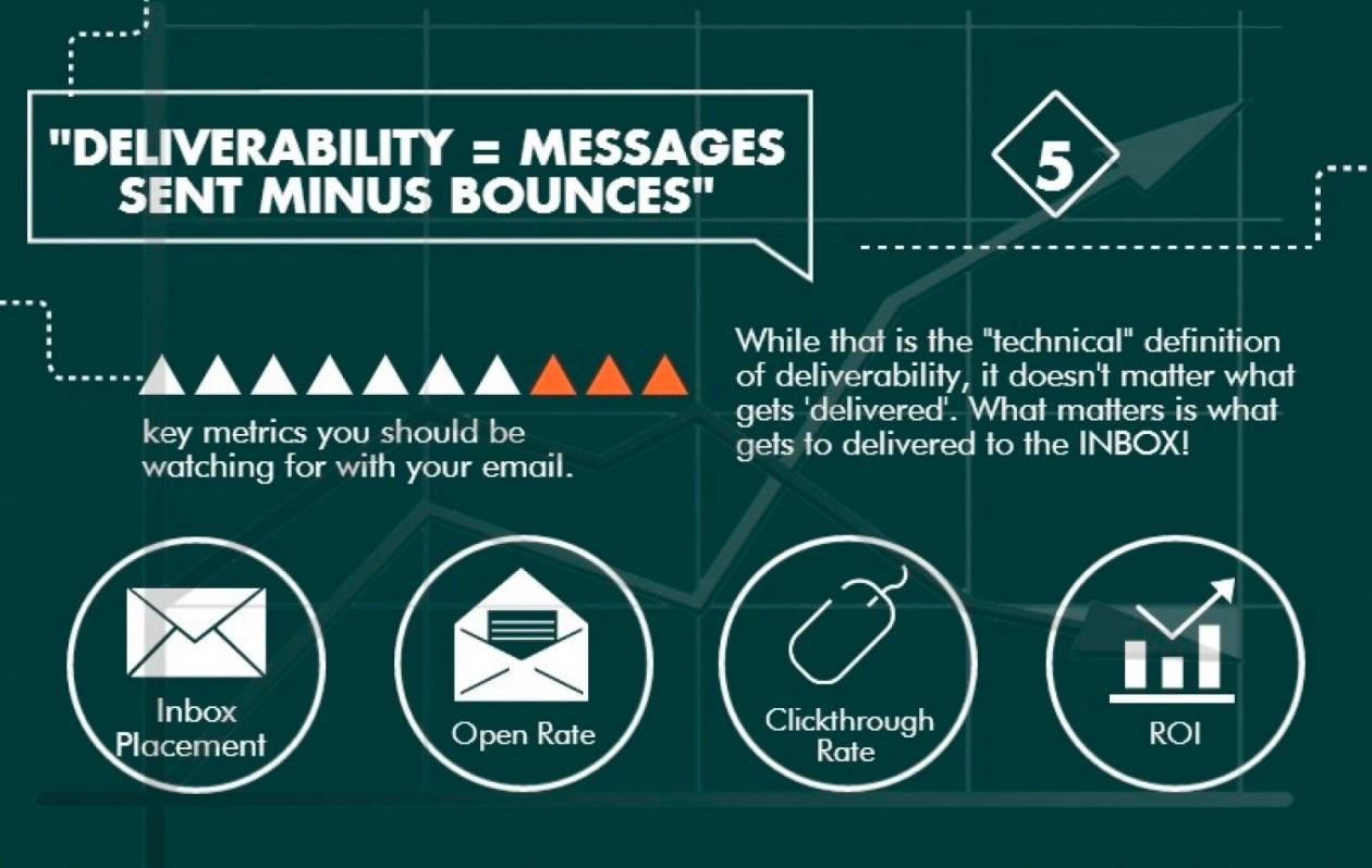 mitos entregabilidad emails