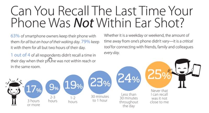 móvil al oído