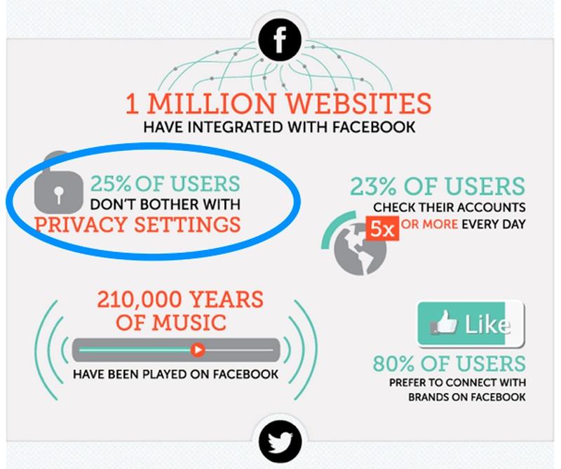 privacidad en las redes sociales