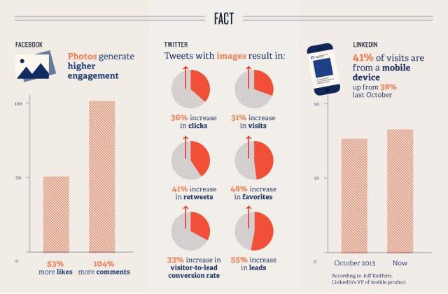 los datos en las redes sociales