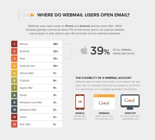 donde abren los emails los usuarios