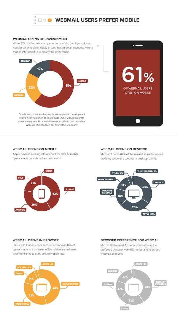 usuarios web prefieren móviles