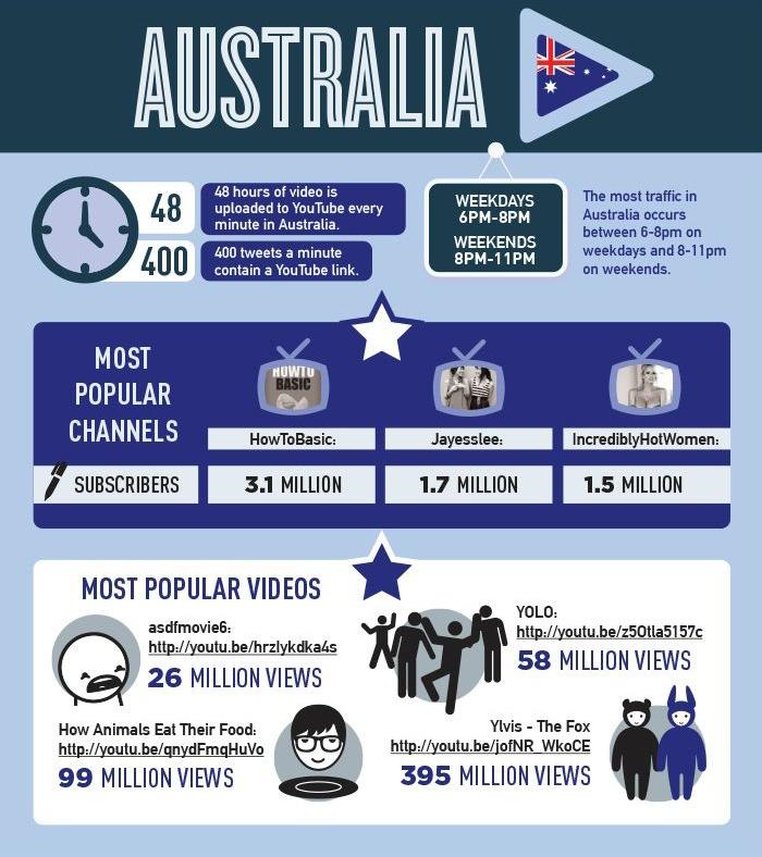 YouTube en australia