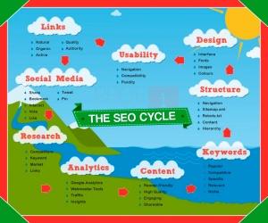 El círculo perfecto del SEO. Infografía.