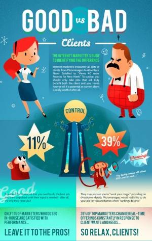 Clientes buenos Vs. Clientes malos. Me encanta esta infografía!