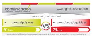 ¿Quieres saber si tu web es mejor que la de tu competencia?
