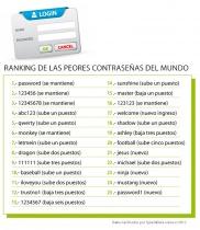 Ranking de las peores contraseñas del mundo. ¿Tienes alguna de ellas?