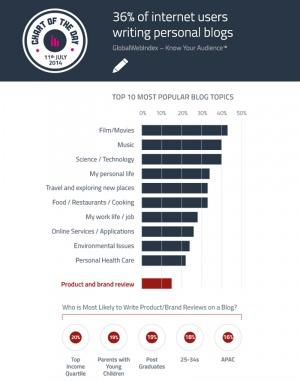 ¿De qué hablan el 36% de usuarios que escriben blogs?
