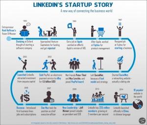 La historia de Linkedin. Pasado, presente y futuro