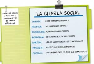 Entendiendo las Redes Sociales. ¿Qué tipo de mensaje funciona en cada una?