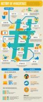 la historia del hashtag en una infografía
