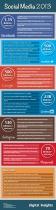Infografía del Social Media en 2013. Todos los números