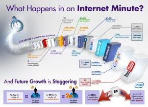 Internet en 1 minuto