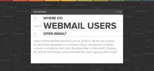 ¿Se están volviendo más móviles los usuarios webmail? Infografía